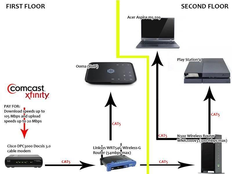 Подключить второй компьютер к одному роутеру через кабель: ростелеком и другие операторы