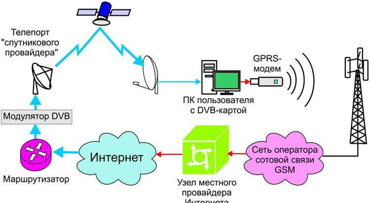 Обзор современных технологий беспроводной передачи данных в частотных диапазонах ism (bluetooth, zigbee, wi-fi) и 434/868 мгц