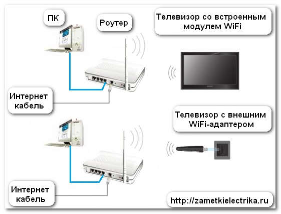 Как подключить вай-фай к телевизору и настроить разными способами: через роутер, без провода, как узнать есть ли wi-fi и сделать его самостоятельно, если нет смарт тв?