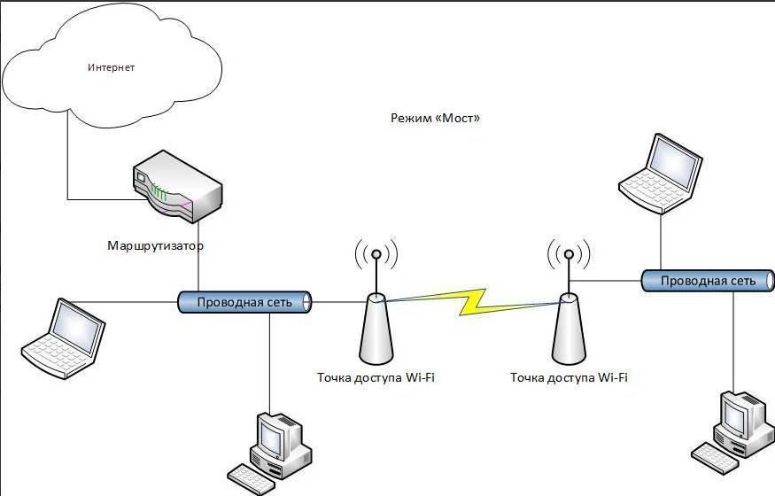 Что такое точка доступа wi-fi