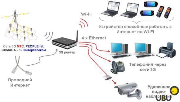 Не работает интернет по сетевому кабелю от роутера