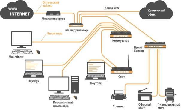 Локальная сеть | создание домашней сети своими руками