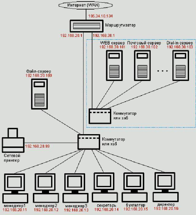 Настройка локальной сети и подключение 2 и более компьютеров к сети интернет - cyberguru.ru - все об it и программировании