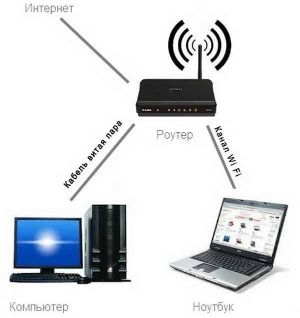 Как раздать wifi с ноутбука, телефона, планшета