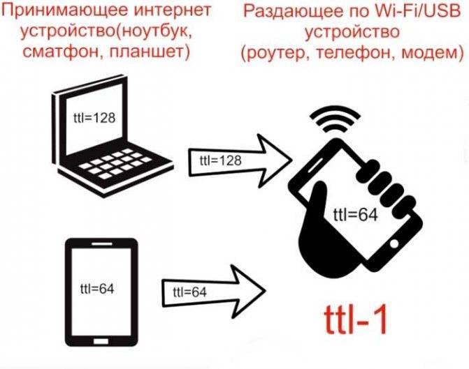 Как убрать ограничение на раздачу безлимитного интернета с телефона: настройка ttl