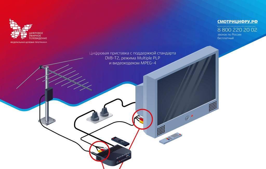 Dvb-t2 - что это такое, значение и возможности стандарта поддержки в телевизоре и приставке