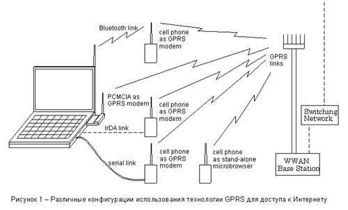 """""""мегафон"""", gprs: настройки. что такое gprs на телефоне"""