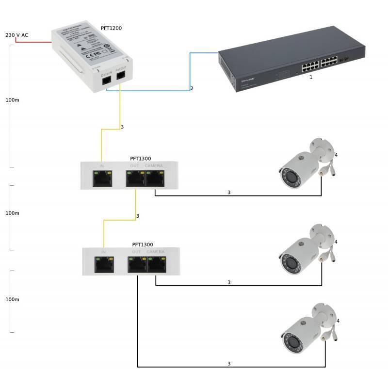 Подключение ip-камеры через роутер — настройка для удаленного просмотра и записи на жесткий диск